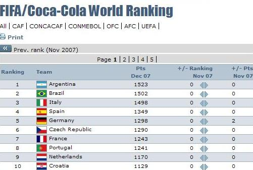 Team rankings issued by football world governing body fifa monday